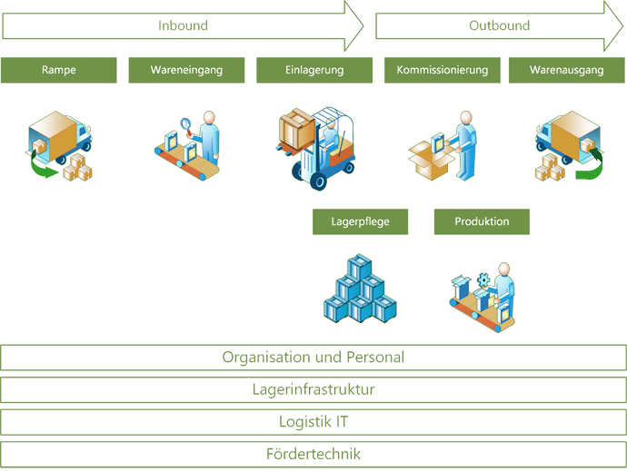 Grafik Logistikcheck